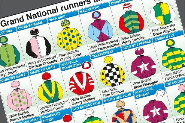 Apr 10: Grand National colours 2021