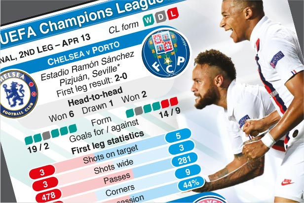 Apr 13: Champions League Quarter-finals, 2nd leg