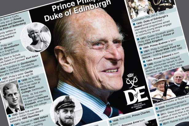 Prince Philip, Duke of Edinburgh, dies
