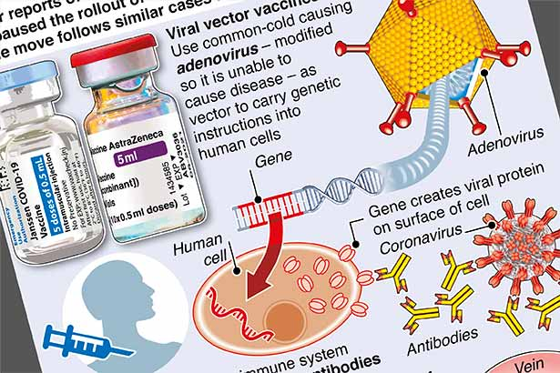 J&J, AstraZeneca viral vector vaccines paused