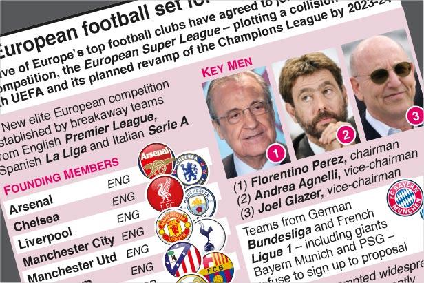 Apr 19: European football set for radical overhaul