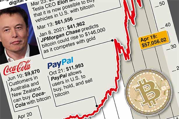 Bitcoin's journey towards $65,000