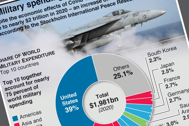 Global military spending rises to nearly $2 trillion despite pandemic