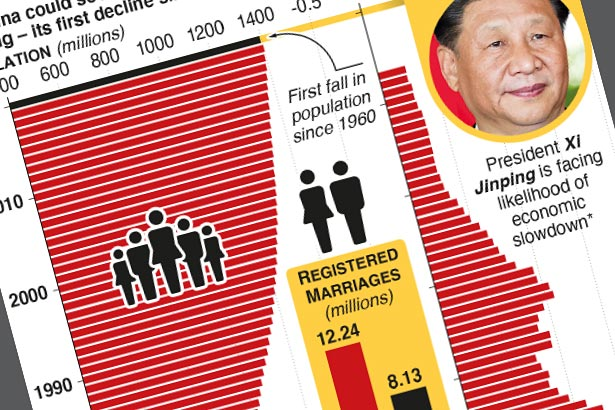 China census set to reveal first population fall since 1960