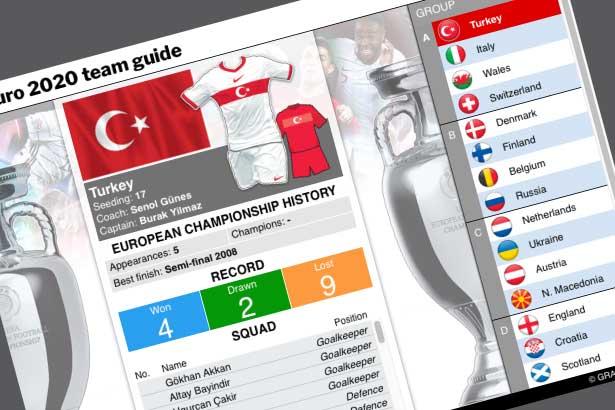 Jun 11-Jul 11: UEFA Euro 2020 team guide