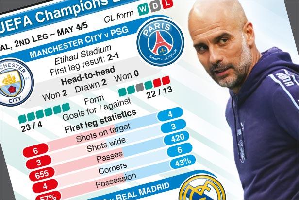 May 4-5: UEFA Champions League Semi-final, 2nd leg