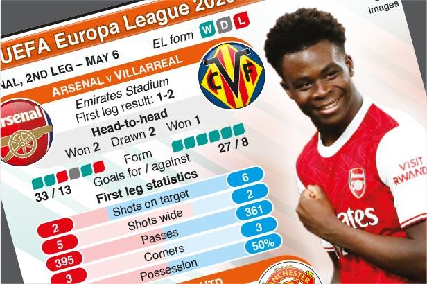May 6: UEFA Europa League Semi-final, 2nd leg