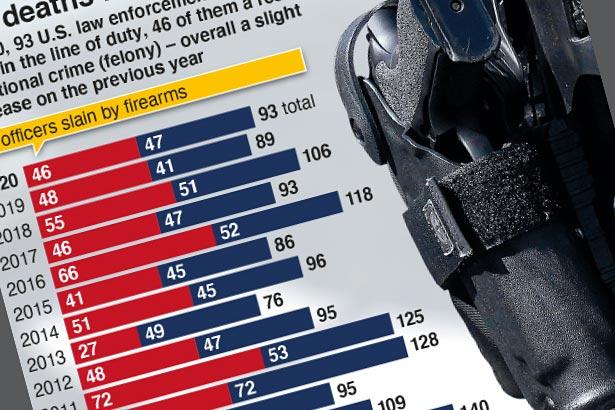 Twenty years of U.S. law enforcement deaths
