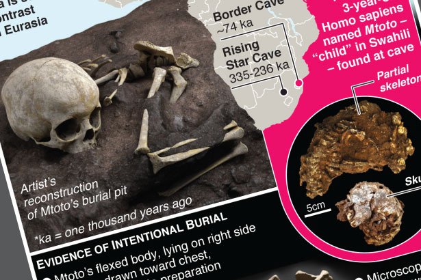 Earliest human burial in Africa discovered
