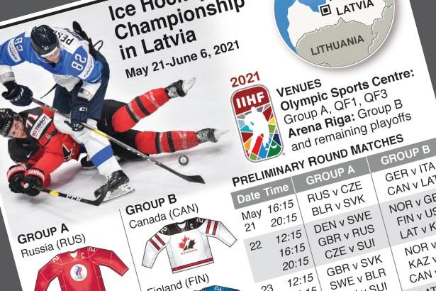 Ice Hockey World Championships in Latvia