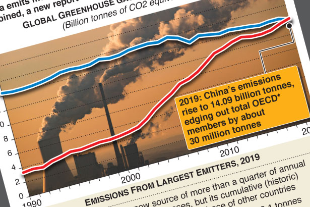 China emissions exceed all developed nations combined