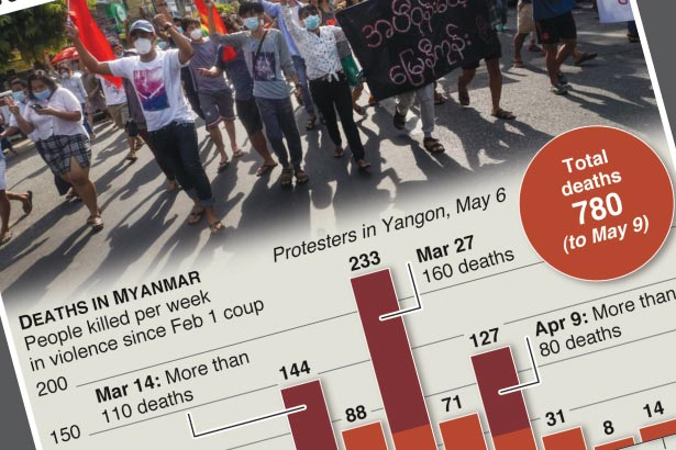 Myanmar counts 100 days since military coup