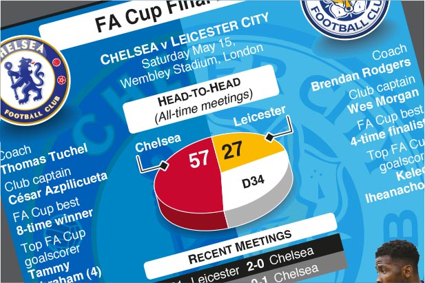 May 15: Chelsea face Leicester City in FA Cup Final