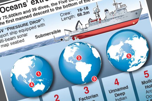 Oceans' extreme depths measured