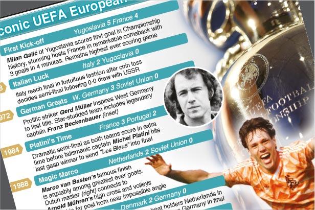Jun 11: UEFA European Championship iconic moments