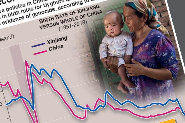 Xinjiang policies drive down Uyghur birth rates