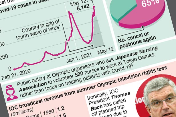 Under pressure, IOC presses ahead with Tokyo Olympics