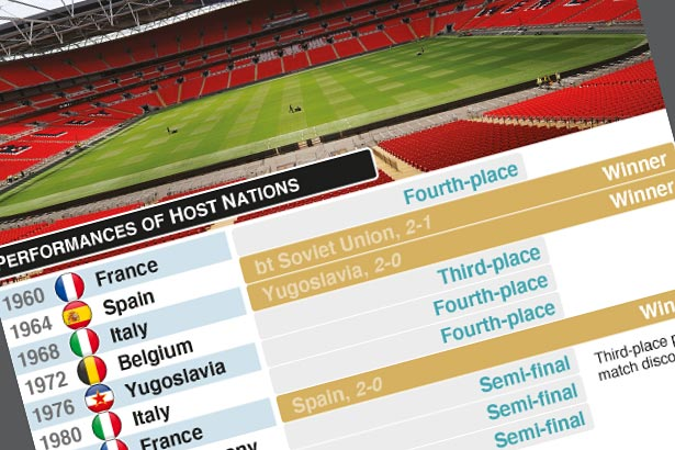England set for Wembley advantage
