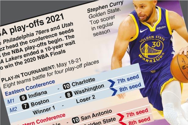 May 22-Jul 22: NBA play-offs 2021