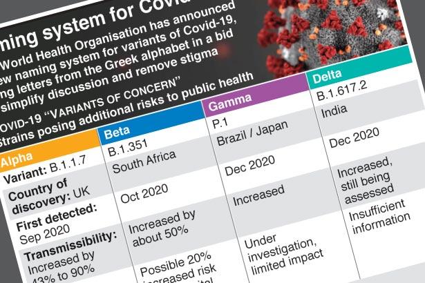 Coronavirus variants get new names