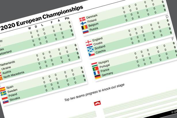 Jun 11-Jul 11: UEFA Euro 2020 fixtures live
