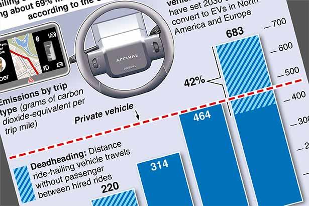Ride-hailing's carbon footprint