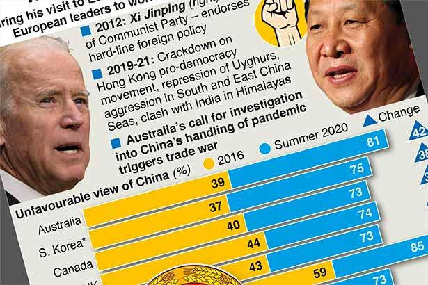 World views of China deteriorate