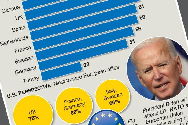 Perceptions of U.S. reliability mixed across Europe