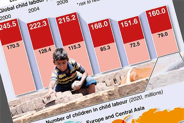 Jun 12: World Day Against Child Labour