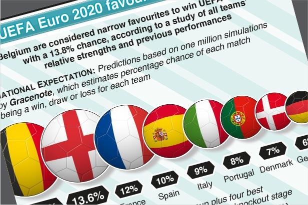 Jun 11-Jul 11: UEFA Euro 2020 favourites