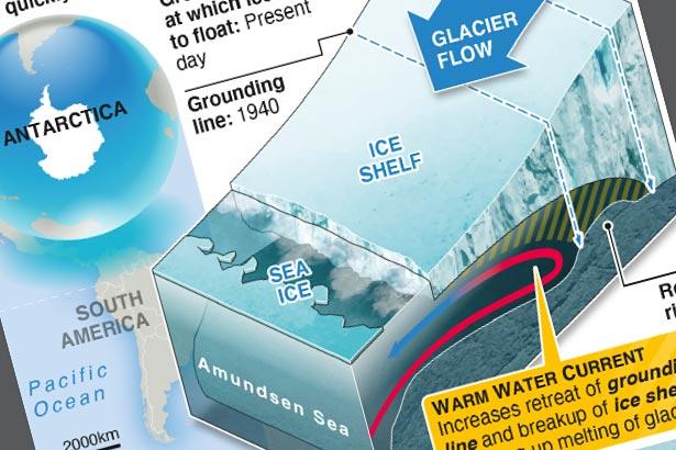 Pine Island Glacier under increasing threat of collapse