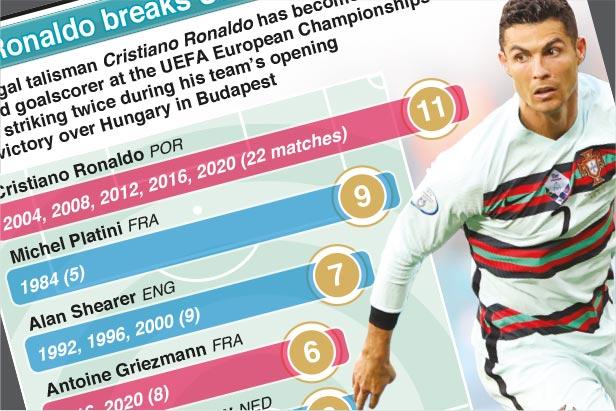 Jun 16: Ronaldo breaks UEFA Euro goals record