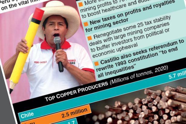 Peru's Castillo takes aim at mining firms