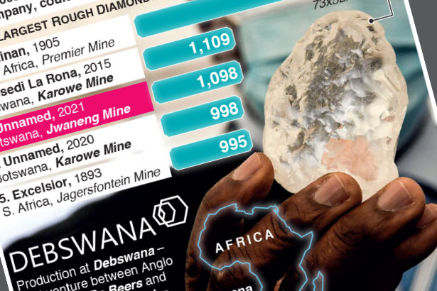 World's third largest diamond discovered