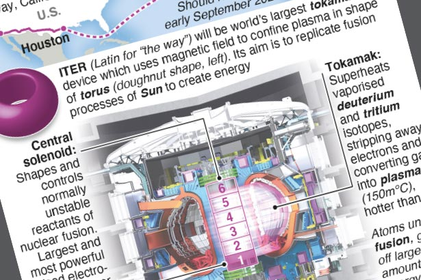 The fusion reactor magnet that can lift an aircraft carrier