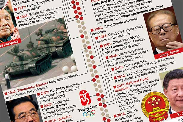 Jul 1: China's Communist Party turns 100