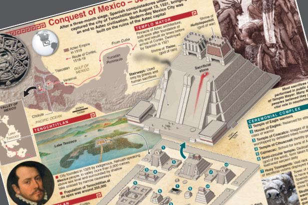 Aug 13: Conquest of Mexico - 500th anniversary