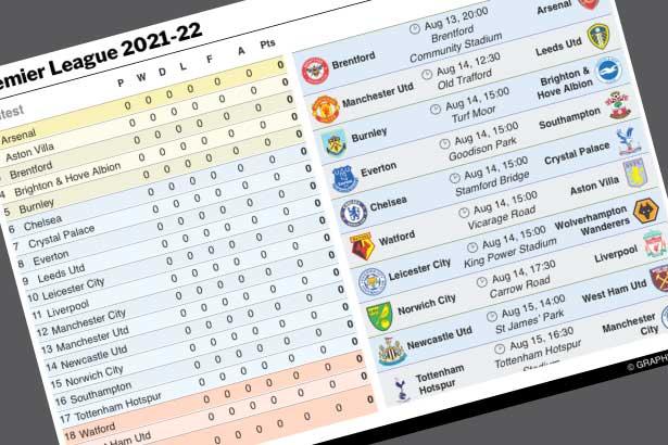 Aug 13-May 22: Premier League guide 2021-22