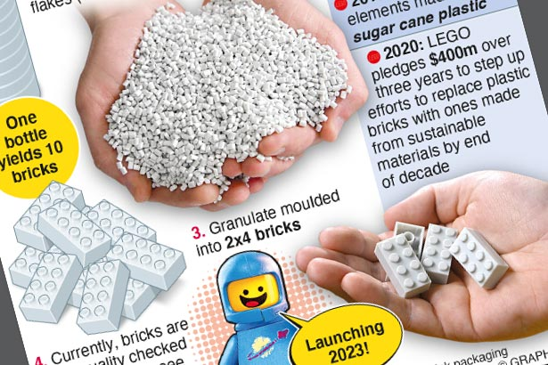LEGO investing heavily in recycled plastic bricks
