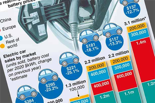 Falling battery prices drive EV sales
