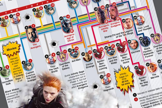 """How """"Black Widow"""" fits into Marvel Cinematic Universe"""