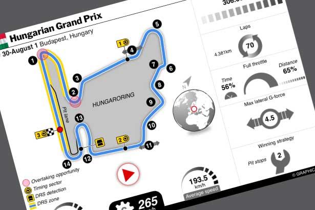 Jul 30-Aug 1: F1 Hungarian GP live
