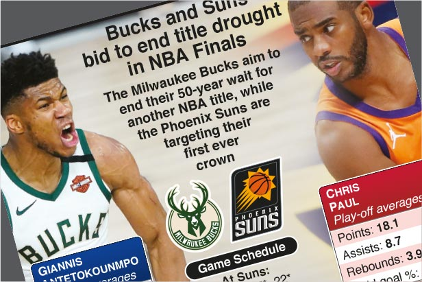 Jul 6-22: Bucks and Suns contest NBA Finals 2021