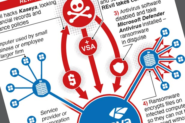 Russia hackers demand $70 million in cyberattack