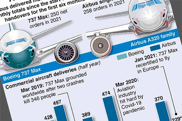 Boeing and Airbus deliveries take off