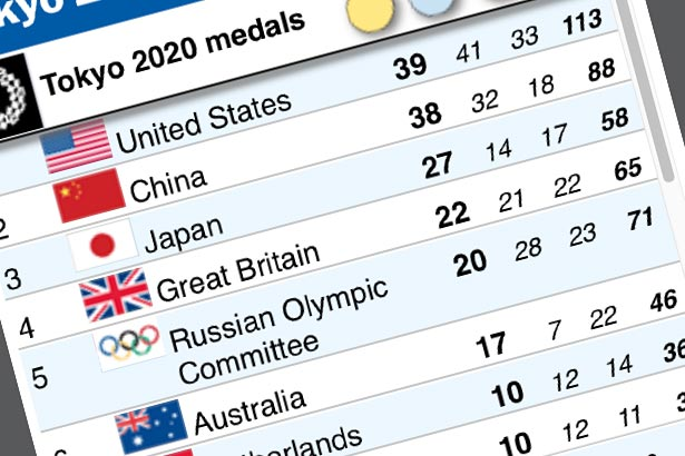 Tokyo Olympics medals table with live results