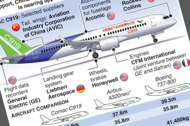 China's rival to Boeing and Airbus nears commercial service