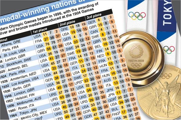 Jul 23-Aug 8: Top medal-winning nations at Olympics