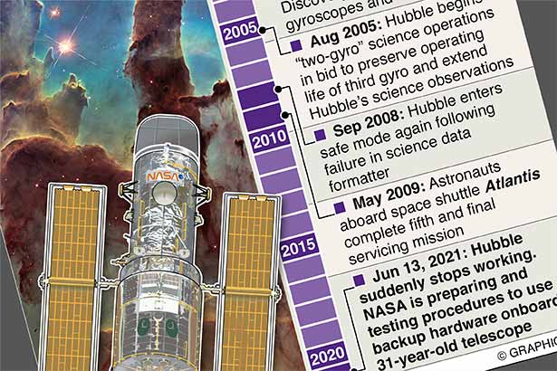 NASA prepares to switch Hubble to backup hardware