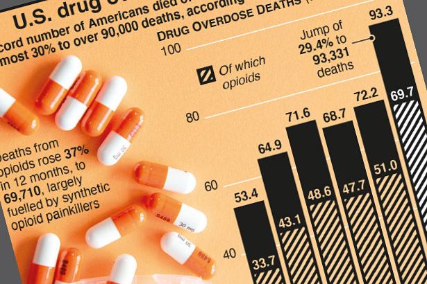 U.S. drug overdose deaths up nearly 30% in one year